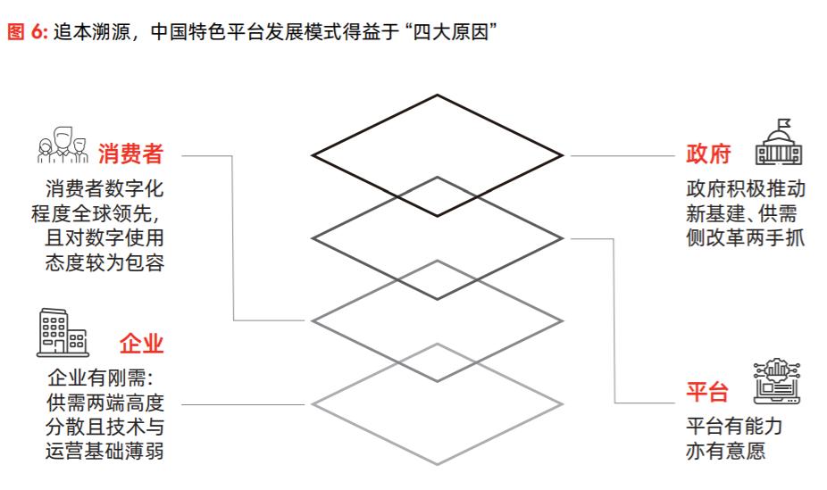 """为什么说""""搭乘""""互联网平台是中国特色的数字化转型?"""